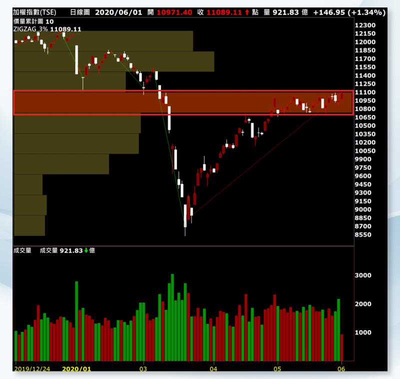 (圖4)加權指數累積價量大,靜待市場利多助漲突破壓力區