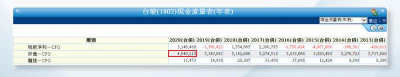 (圖6)去年台玻的折舊費用約49億,為近8年來最低