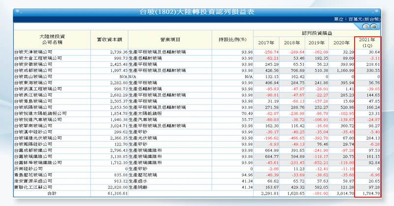 (圖2)今年Q1中國廠區表現優異,為台玻貢獻17.84萬的獲利