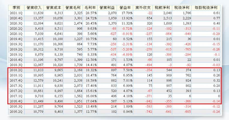(圖4)受惠於中國的環保整改工作,台玻毛利率也拉升至18%