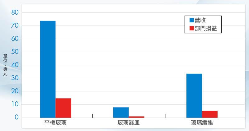 (圖1)今年Q1台玻的平板玻璃營收逾70億元,呈現淡季不淡