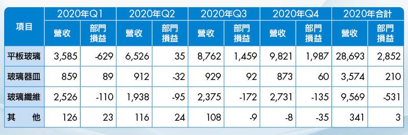 (表2)平板玻璃是台玻2020年主要獲利來源,總計貢獻逾28億