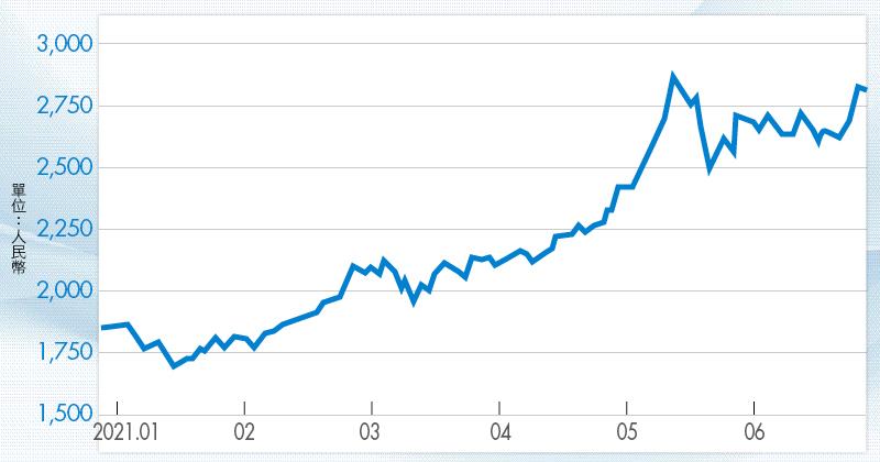 (圖2)中國玻璃期貨報價漸回溫,目前還維持在相對高檔