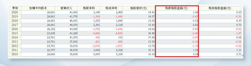 (圖7)近11年台玻的獲利起伏劇烈,最佳成績是2010年的3.24元