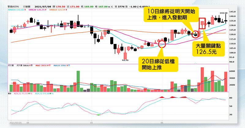 (圖1)聚鼎在6月18日帶量走高後,股價即進入整理格局