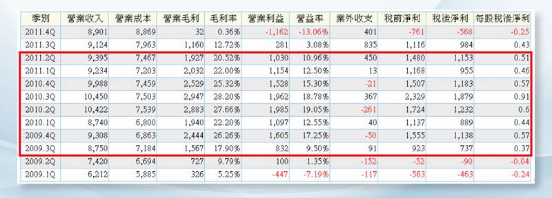 (圖5)金融海嘯後景氣谷底翻揚,台玻的毛利率最高也來到28.2%