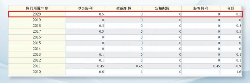 (圖8)台玻去年共配發現金股利0.5元