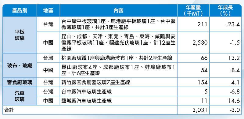 (表1)台玻在兩岸都有設廠,去年中國營收占比高達78%
