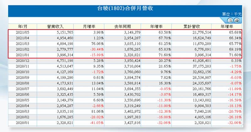 (圖3)上半年台玻營收亮眼,下半年單月營收有機會挑戰65億