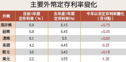 主要外幣定存利率變化