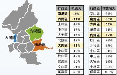 台北市 兼俱增值和保值