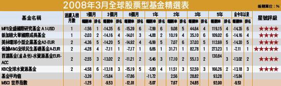 2008年3月全球股票型基金精選表