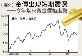 (圖2) 金價出現短期震盪