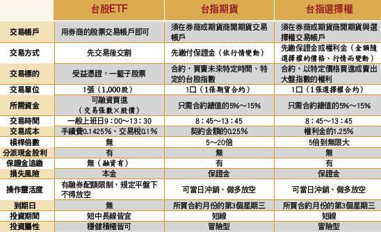 (表1)投資台股指數 3大工具速覽