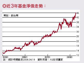 大華中小基金