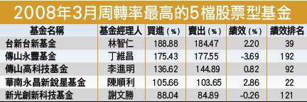2008年3月周轉率最高的5檔股票型基金
