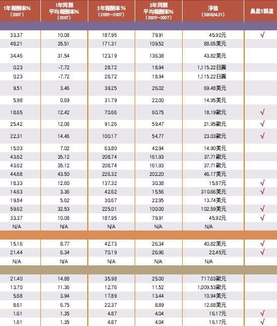 2008台灣基金獎績優排行榜