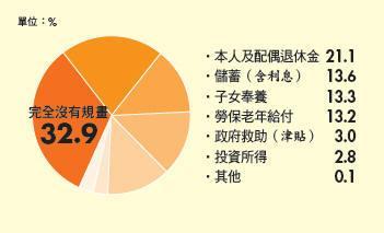 退休準備不足  45至64歲對養老主要經濟來源規畫