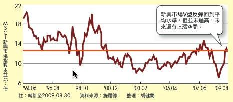 新興市場本益比回漲到歷史平均水準
