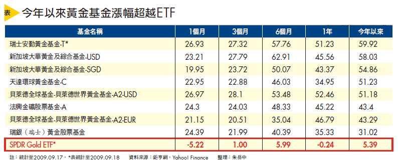 今年以來黃金基金漲幅超越ETF