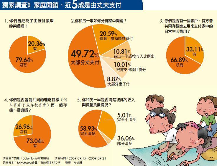 獨家調查》家庭開銷,近5成是由丈夫支付
