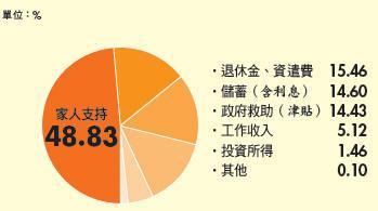 近5成靠家人盡義務  65歲以上實際主要經濟來源