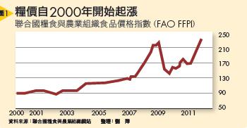 ▲糧價自2000年開始起漲