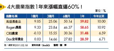 ▲4大農業指數1年來漲幅直逼60%!