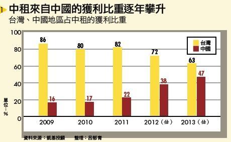 ▲中租來自中國的獲利比重逐年攀升