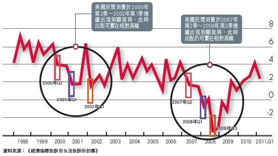 ▲民間消費陡降,即為景氣惡化的最後警訊(單位:%)