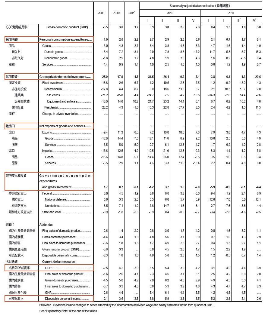 ▲美國實質GDP成長率,6大重點仔細瞧