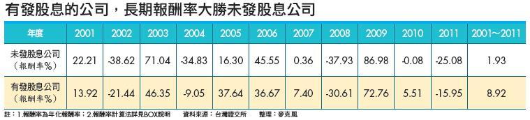 ▲有發股息的公司,長期報酬率大勝未發股息公司