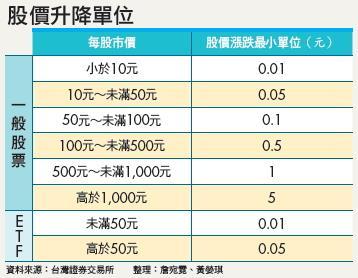 ▲股價升降單位