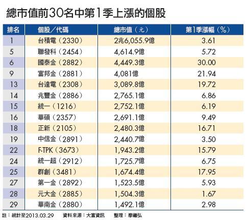 ▲總市值前30名中第1季上漲的個股
