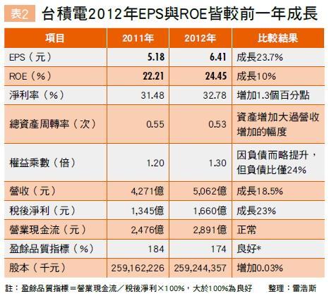 ▲台積電2012年EPS與ROE皆較前一年成長