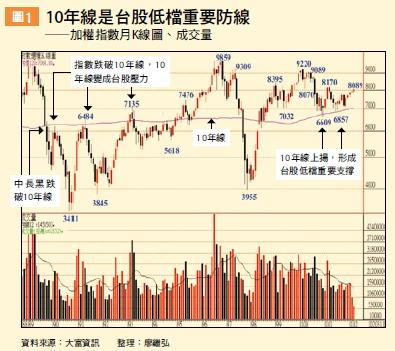 ▲10年線是台股低檔重要防線
