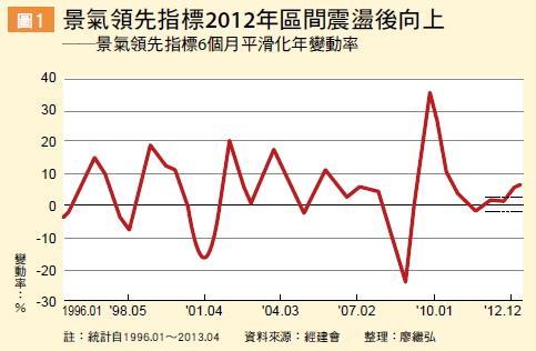 ▲景氣領先指標2012年區間震盪後向上