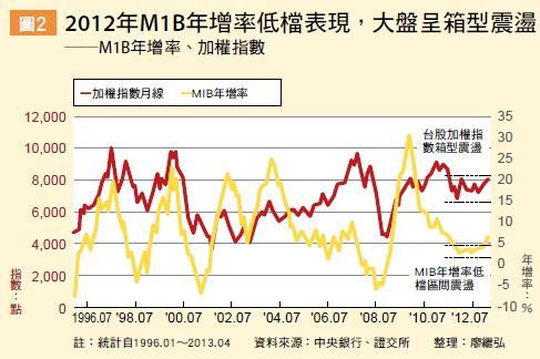 ▲2012年M1B年增率低檔表現,大盤呈箱型震盪