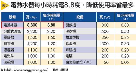 ▲電熱水器每小時耗電8.8度,降低使用率省最多