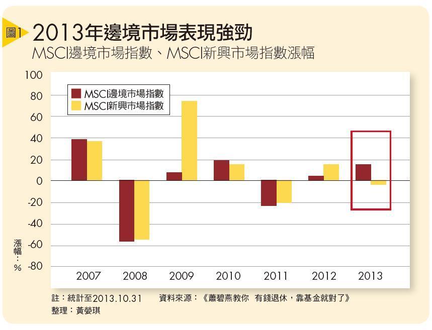 ▲2013年邊境市場表現強勁