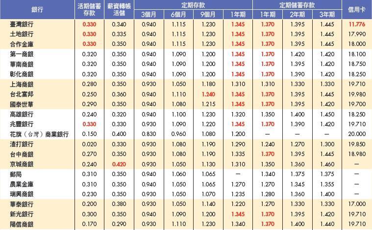 ▲新台幣定期存款利率表一