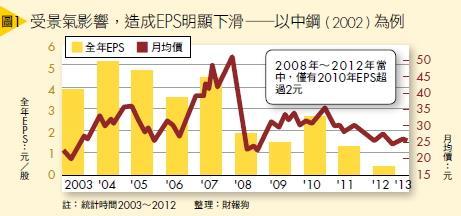▲(圖1)受景氣影響,造成EPS明顯下滑—以中鋼(2002)為例
