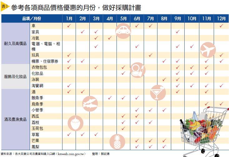 ▲(表1)參考各項商品價格優惠的月份,做