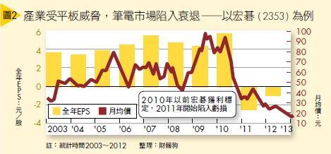 ▲(圖2)產業受平板威脅,筆電市場陷入衰退—以宏碁(2353)為例